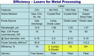 Laser Comparison Cutting Speed And Rate Of Feed Jmtusa