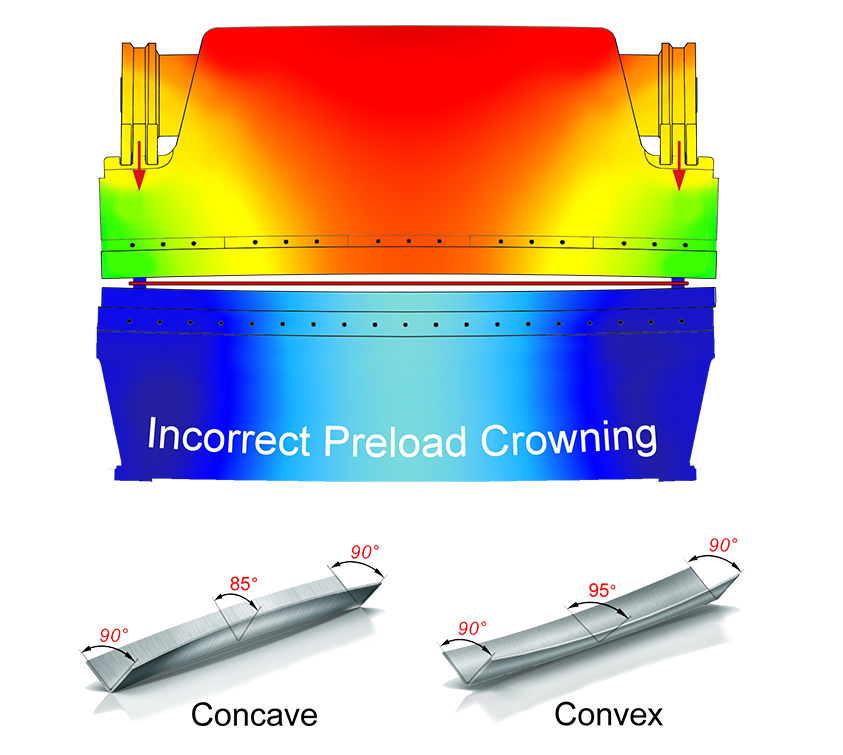 Incorrect Preload Crowning