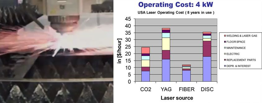 Laser Cutting Speed And Rate Of Feed X on Us Energy Consumption Chart